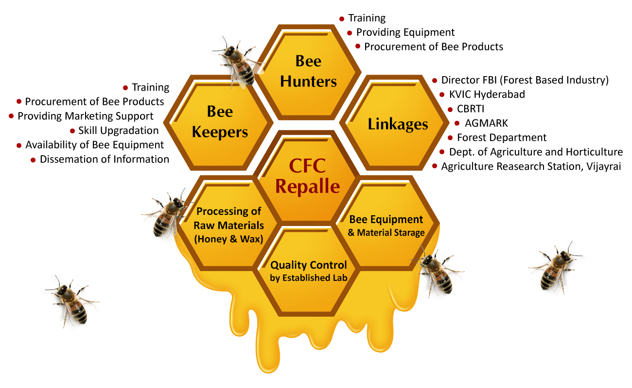 Rapalle CFC Honey